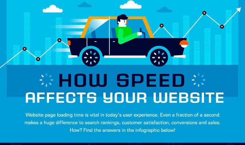 Mobile Website Speed in 2019: Stats & Trends